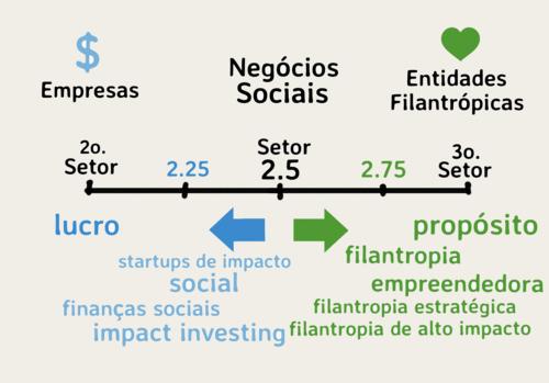 Entre a velha e a nova filantropia: a filantropia empreendedora e a filantropia estratégica
